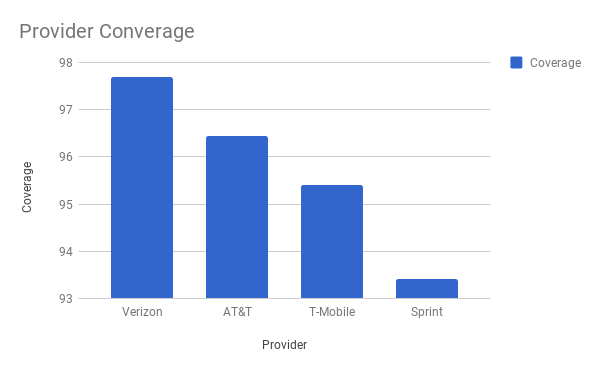 Verizon Converage