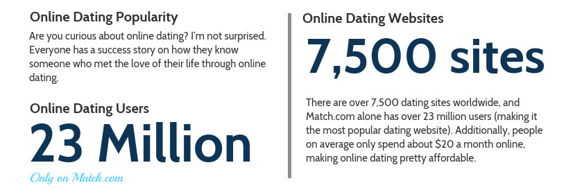 Online dating popularity stats