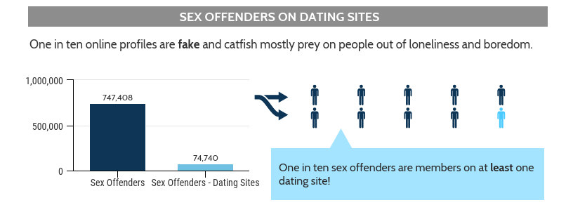 Online dating - Sex Offender Stats