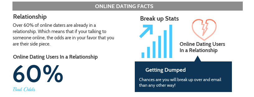 Online dating - 60% already in relationship