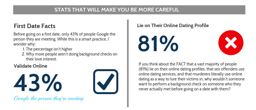 43% Google the person before dating