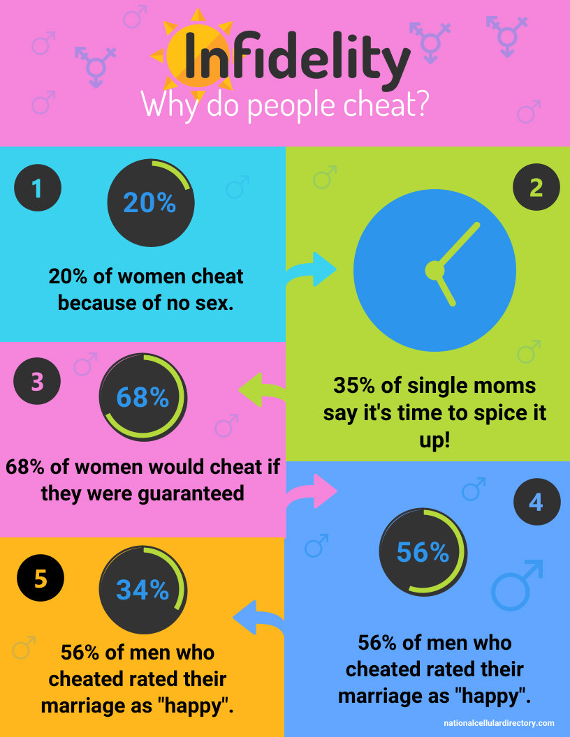 infidelity and why people cheat
