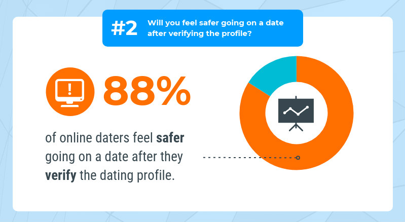 Dating wants to take it slow