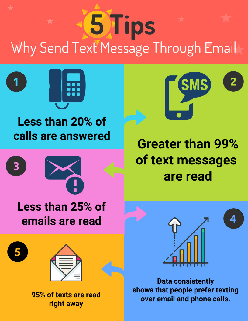 why send text through email